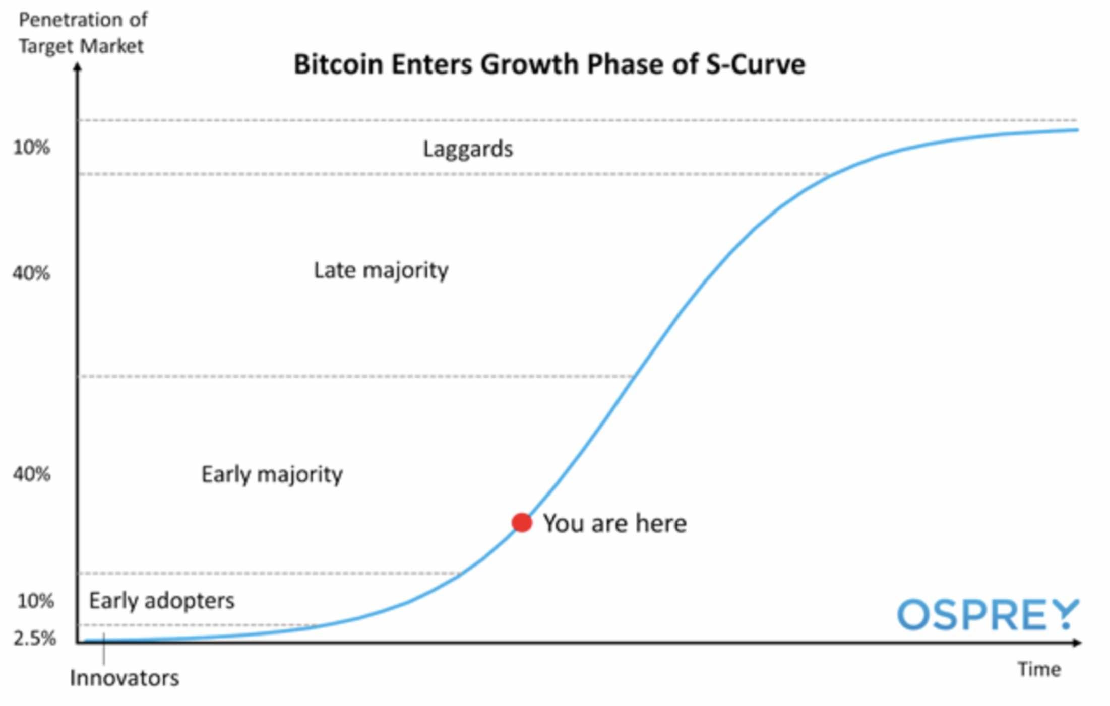 Bitcoin S-Curve